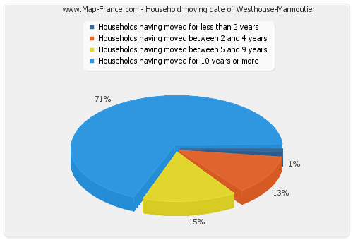 Household moving date of Westhouse-Marmoutier
