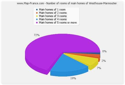 Number of rooms of main homes of Westhouse-Marmoutier