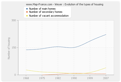 Weyer : Evolution of the types of housing