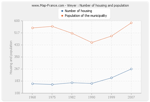 Weyer : Number of housing and population