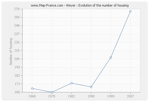 Weyer : Evolution of the number of housing