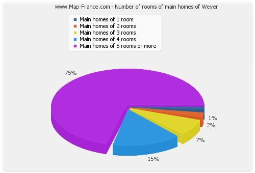 Number of rooms of main homes of Weyer