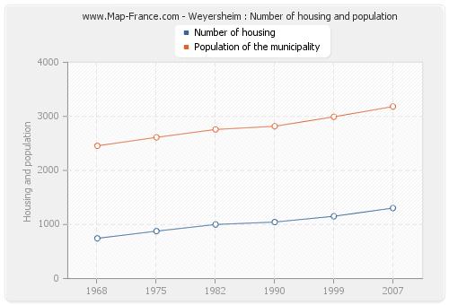 Weyersheim : Number of housing and population