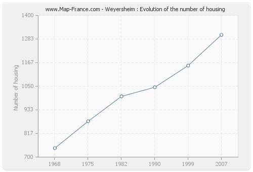 Weyersheim : Evolution of the number of housing