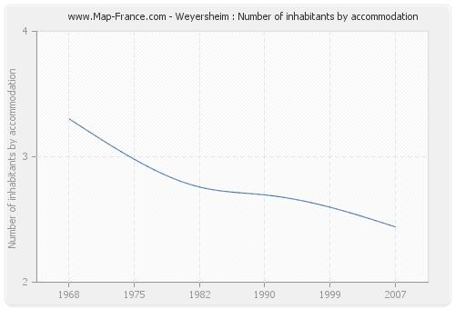 Weyersheim : Number of inhabitants by accommodation