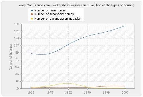 Wickersheim-Wilshausen : Evolution of the types of housing