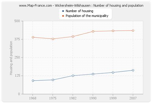 Wickersheim-Wilshausen : Number of housing and population