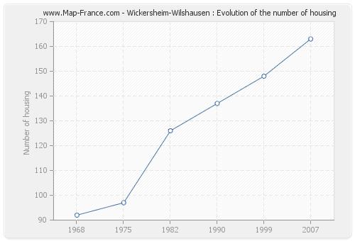 Wickersheim-Wilshausen : Evolution of the number of housing