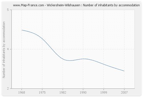 Wickersheim-Wilshausen : Number of inhabitants by accommodation