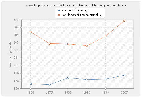 Wildersbach : Number of housing and population