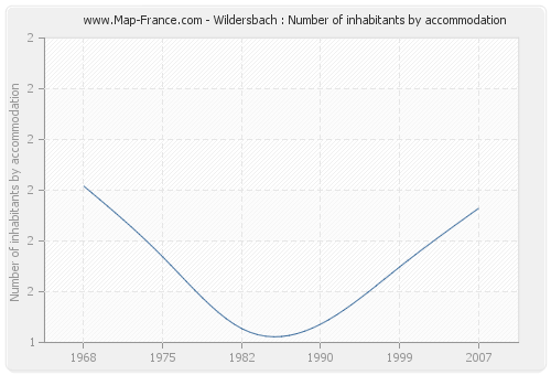 Wildersbach : Number of inhabitants by accommodation