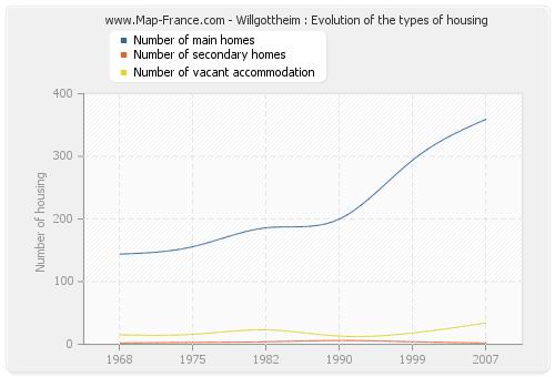 Willgottheim : Evolution of the types of housing