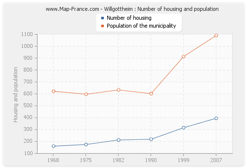 Willgottheim : Number of housing and population