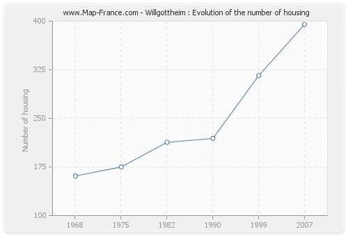 Willgottheim : Evolution of the number of housing