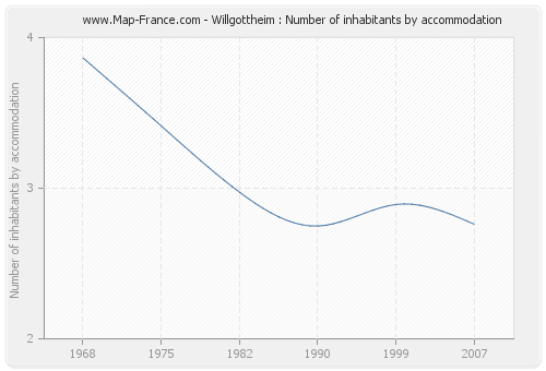 Willgottheim : Number of inhabitants by accommodation