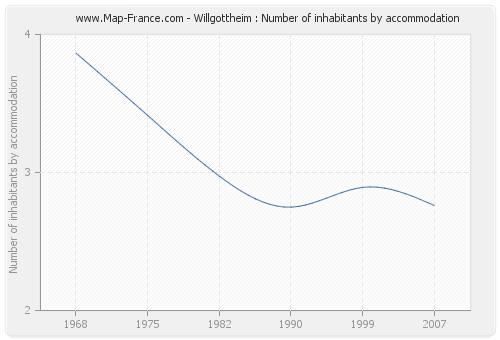 Willgottheim : Number of inhabitants by accommodation