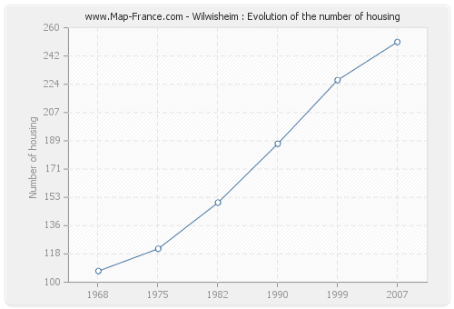 Wilwisheim : Evolution of the number of housing