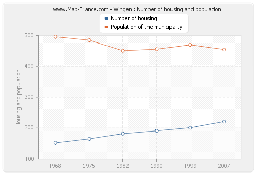 Wingen : Number of housing and population