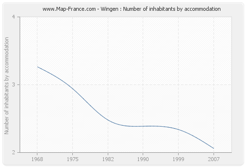 Wingen : Number of inhabitants by accommodation