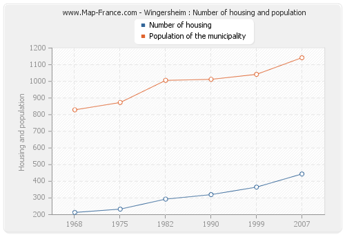 Wingersheim : Number of housing and population