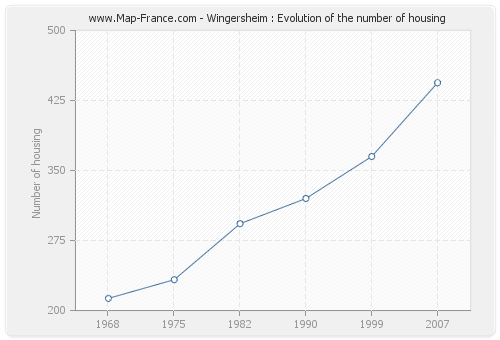 Wingersheim : Evolution of the number of housing