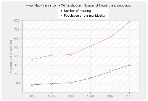 Wintershouse : Number of housing and population