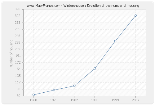 Wintershouse : Evolution of the number of housing