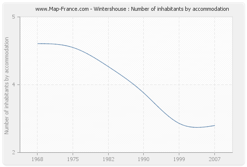 Wintershouse : Number of inhabitants by accommodation