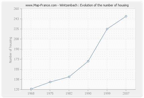 Wintzenbach : Evolution of the number of housing