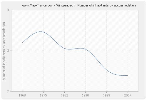 Wintzenbach : Number of inhabitants by accommodation