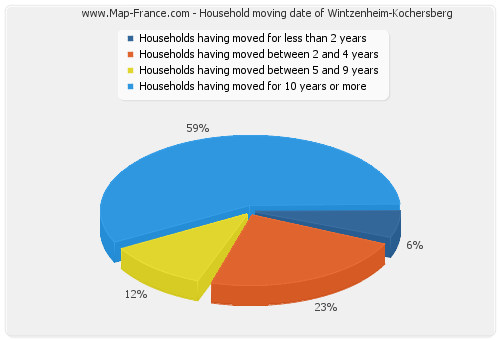 Household moving date of Wintzenheim-Kochersberg