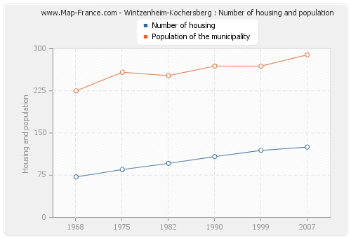 Wintzenheim-Kochersberg : Number of housing and population