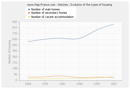 Wisches : Evolution of the types of housing