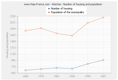 Wisches : Number of housing and population