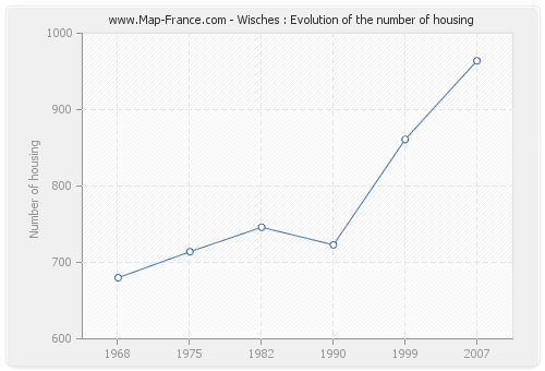 Wisches : Evolution of the number of housing