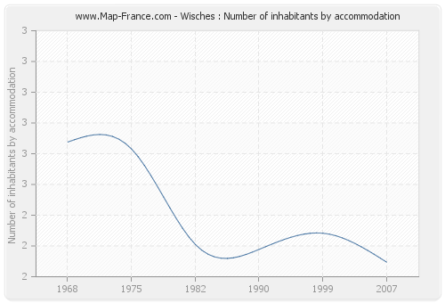 Wisches : Number of inhabitants by accommodation