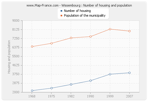Wissembourg : Number of housing and population