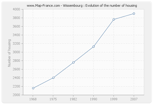Wissembourg : Evolution of the number of housing