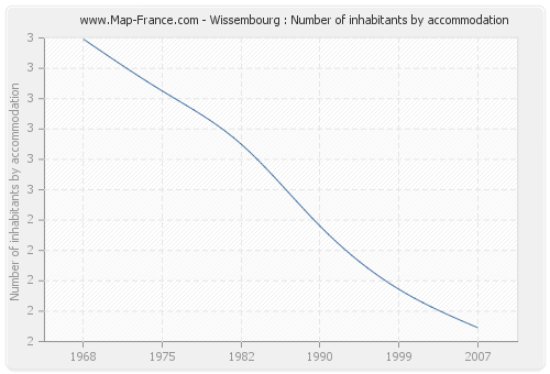 Wissembourg : Number of inhabitants by accommodation