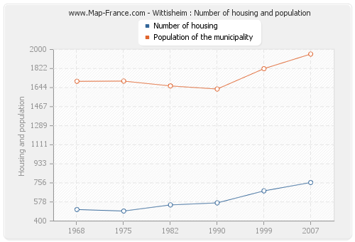Wittisheim : Number of housing and population