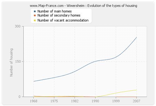 Wiwersheim : Evolution of the types of housing