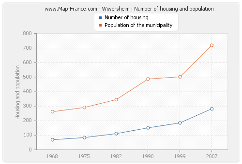 Wiwersheim : Number of housing and population
