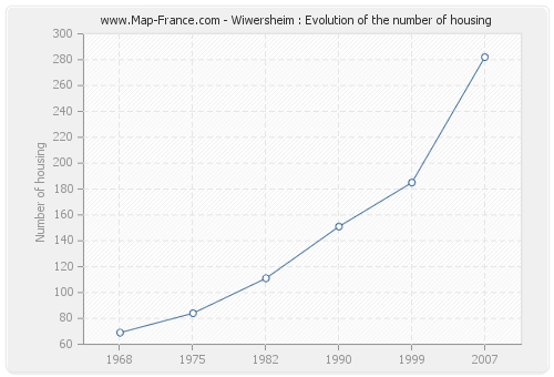 Wiwersheim : Evolution of the number of housing