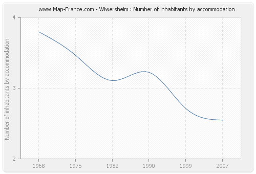 Wiwersheim : Number of inhabitants by accommodation