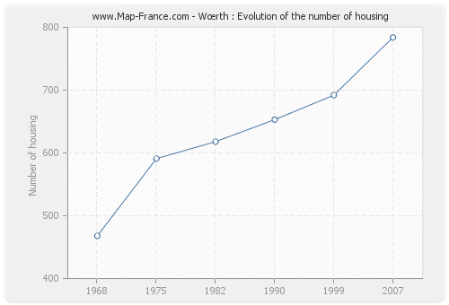 Wœrth : Evolution of the number of housing