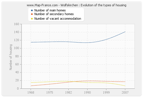 Wolfskirchen : Evolution of the types of housing