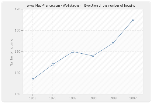 Wolfskirchen : Evolution of the number of housing