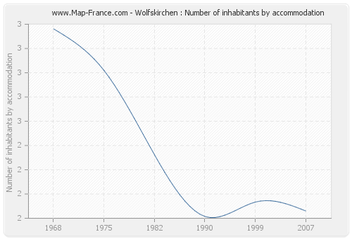 Wolfskirchen : Number of inhabitants by accommodation