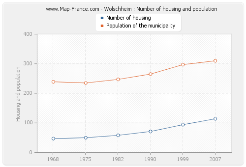 Wolschheim : Number of housing and population