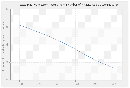 Wolschheim : Number of inhabitants by accommodation